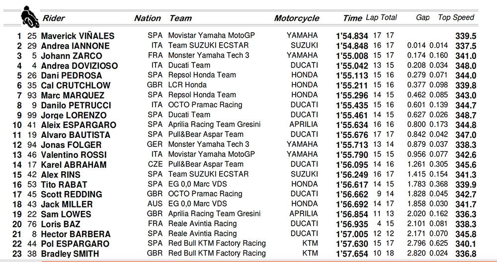 Berita Indoplay - Vinales Kembali Menjadi Yang Tercepat Di MotoGP 2017 pada sesi latihan bebas MotoGP di Qatar. Dalam latihan ketiga, pembalap Movistar Yamaha itu mengungguli Andrea Iannone dan mencatatkan waktu tercepat.